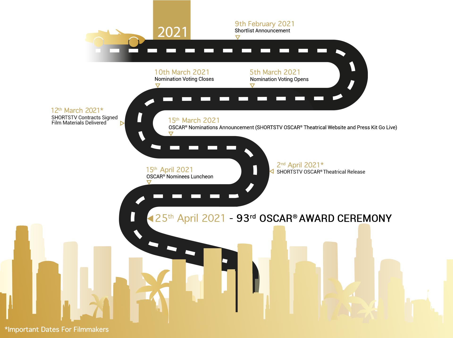 Oscars®Timeline